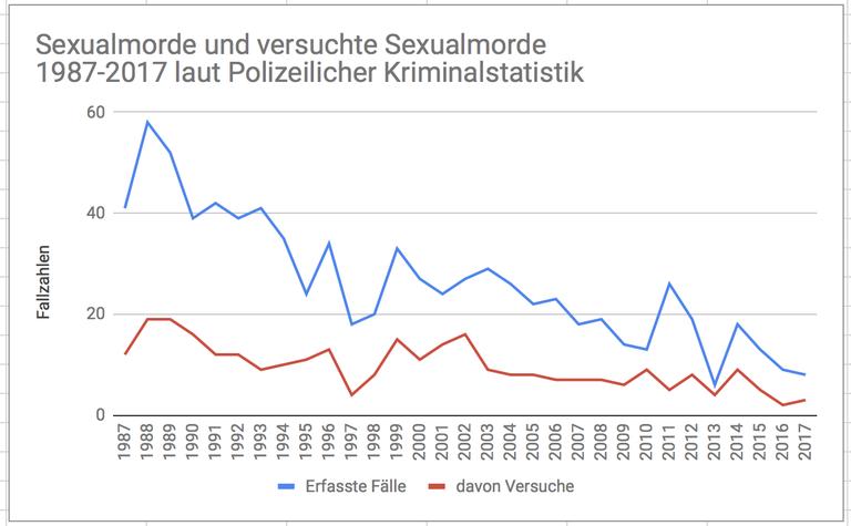 Grafik Sexualmorde.png