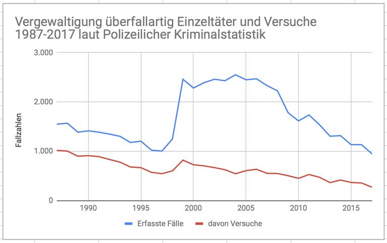 Grafik Überfallvergewaltigung Einzeltäter.png