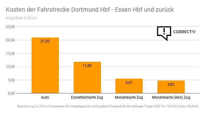 Kosten der Fahrstrecke Dortmund-Essen.png