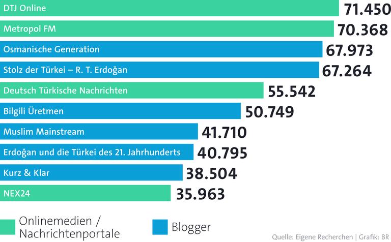 Infografik Türkische Medien in Deutschland Top Ten