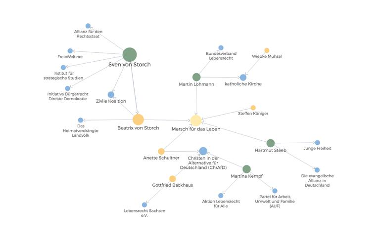 Netzwerk von Personen und Organisationen rund um Beatrix von Storch und den Marsch für das Leben