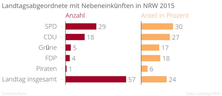 NEU Landtagsabgeordnete_mit_Nebeneinkünften_in_NRW_2015_spalte2_spalte3_chartbuilder (1).png