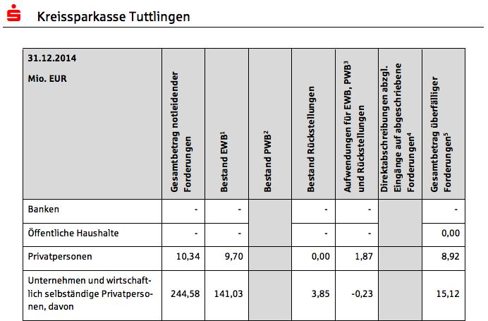 Screenshot aus dem Offenlegungsbericht der Kreissparkasse Tuttlingen
