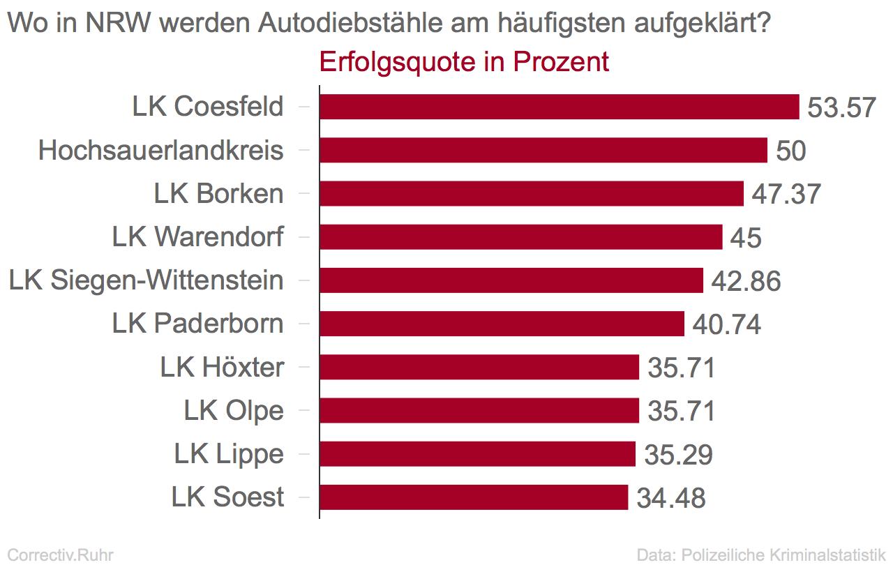 Aufklärungsquote autodiebstähle neu top ten.png