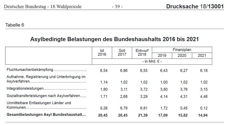 Finanzplan 2017-2021 Asylbedingte Belastungen.png