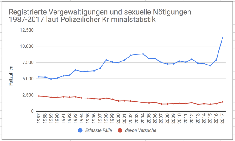 Grafik Vergewaltigungen und sexuelle Nötigung LETZTE.png