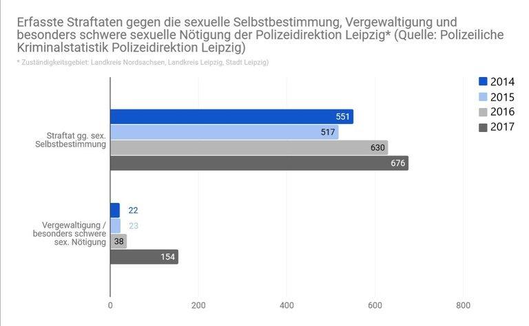 Tabelle Sexualstraftaten Leipzig.jpg