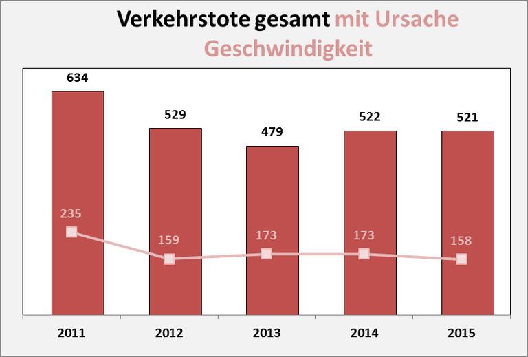 Daten Innenministerium NRW
