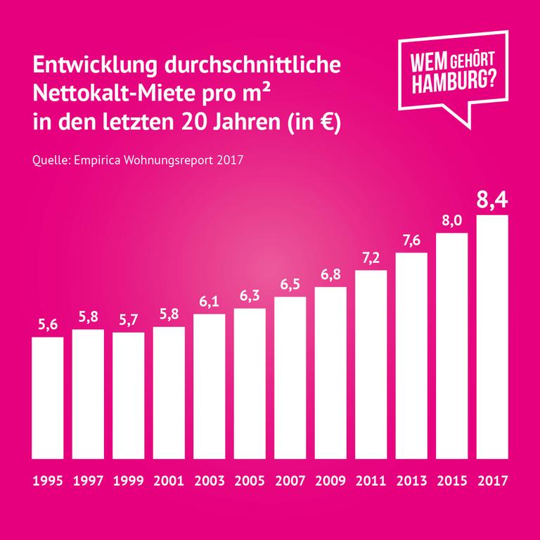 infografik-entwicklung-nettokaltmiete-hamburg.png