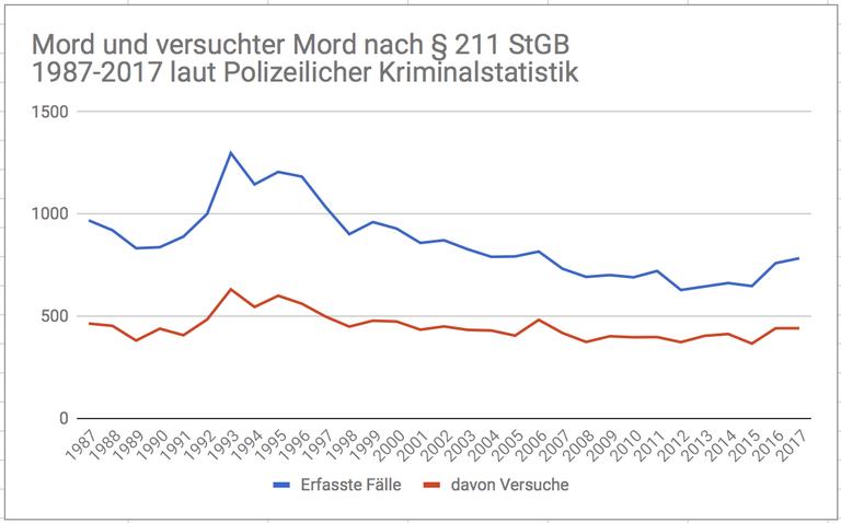 Grafik Mord und versuchter.png