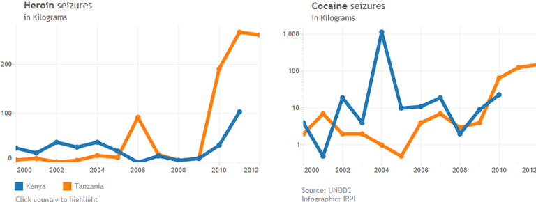 Kenya's Drug Barons CORRECTIV