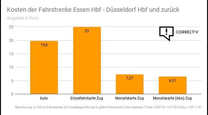 Kosten der Fahrstrecke Essen-Düsseldorf.png
