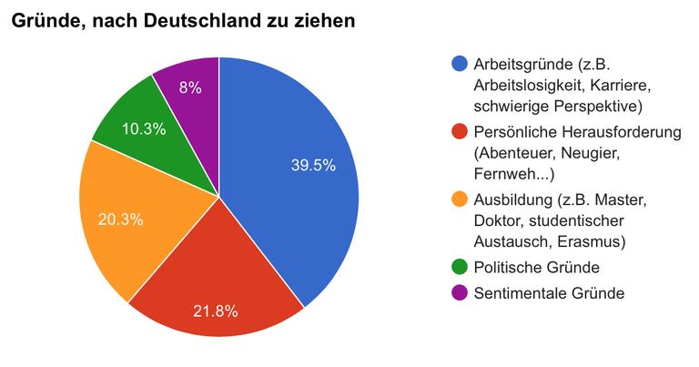 Warum ziehen junge Südeuropäer nach Deutschland? Eine Statistik