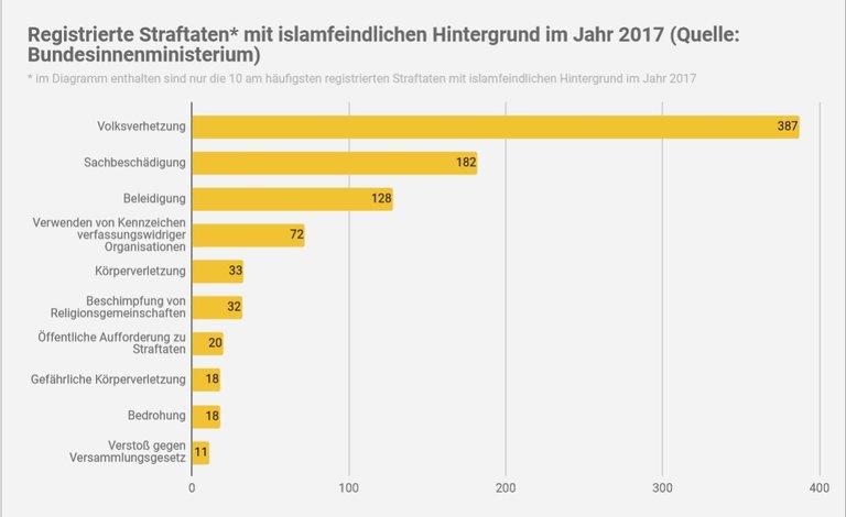 Tabelle_ Islamfeindliche Straftaten 2.jpg