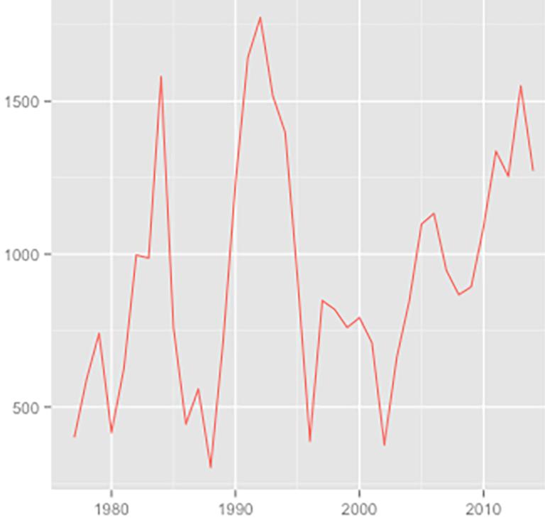 Baugenehmigungen für Wohnungen in Wohngebäuden 1977 — 2014