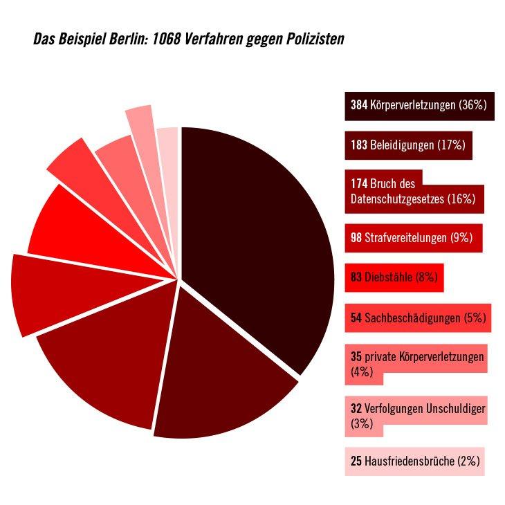 VICE Grafik Berlin Polizeigewalt