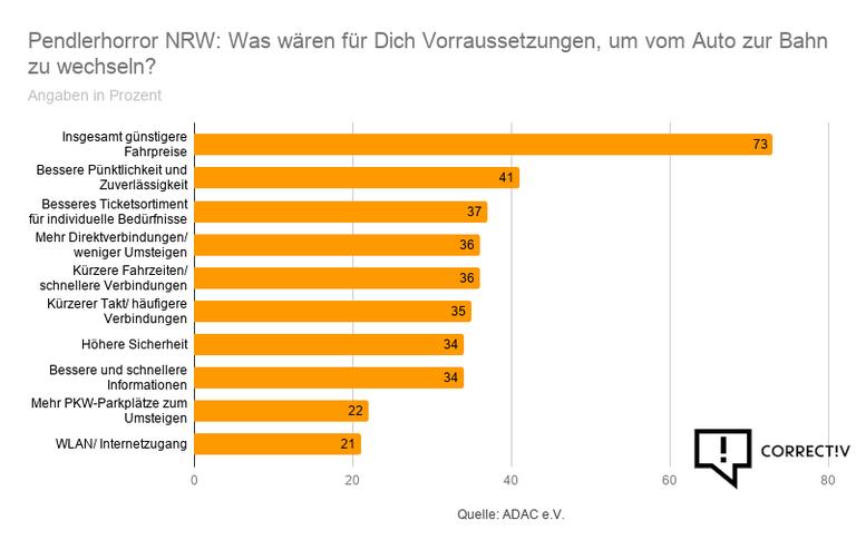 Pendlerhorror NRW_ Was wären für Dich Vorraussetzungen, um vom Auto zur Bahn zu wechseln_.png