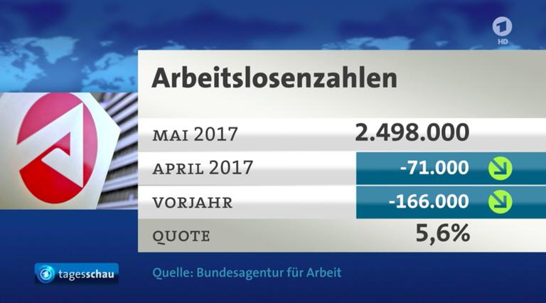 Grafik zeigt die Arbeitslosenzahl, die in der Tagesschau präsentiert wurde mit 2,498 Million Arbeitslosen.