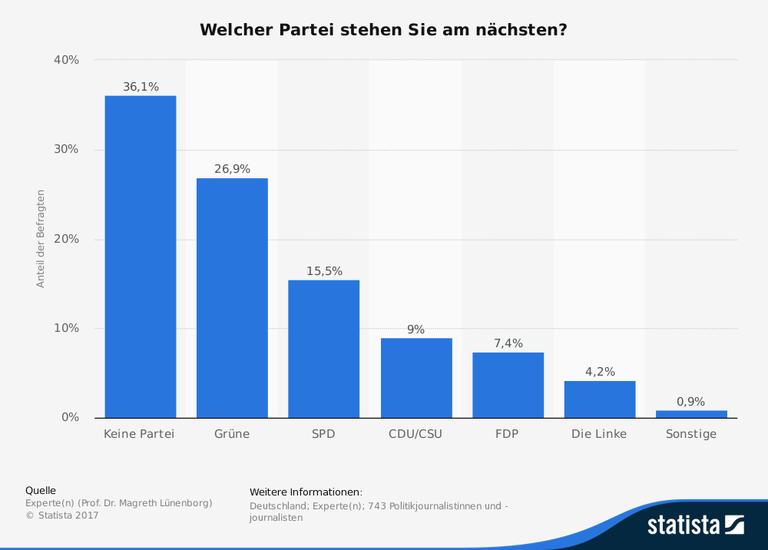 statistic_id163740_parteipraeferenz-von-politikjournalisten-in-deutschland.png