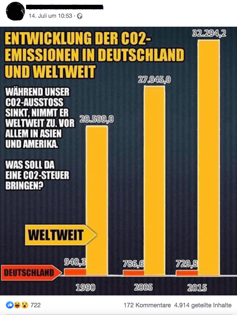 Ja, der CO2-Ausstoß von Deutschland ist seit 1990 gesunken