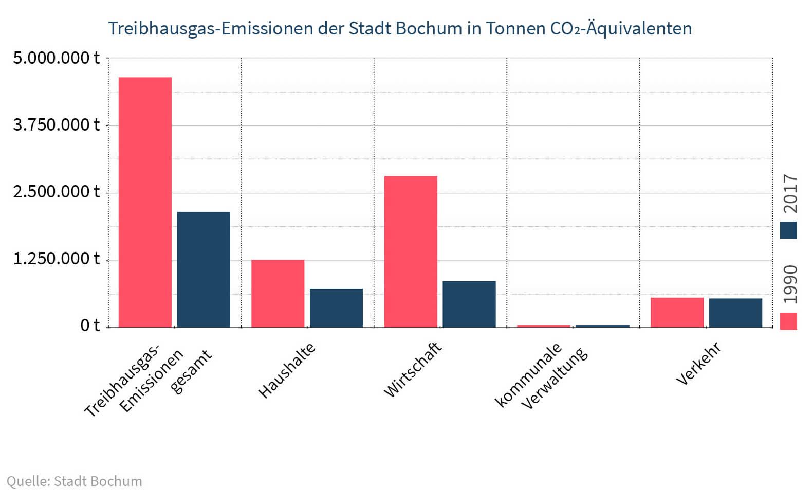 Die CO2-Wende vor der Haustür