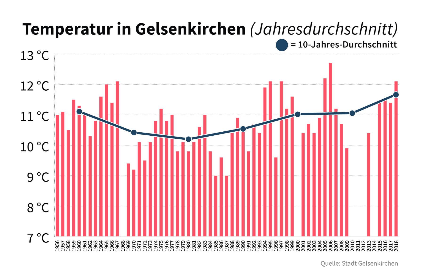 Klimakrise lokal: Mailand oder Gelsenkirchen? Hauptsache Italien!