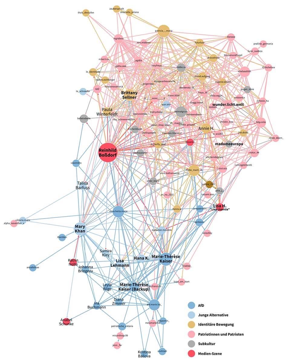Die Grafik zeigt die Vernetzung von Influencerinnen auf Instagram
