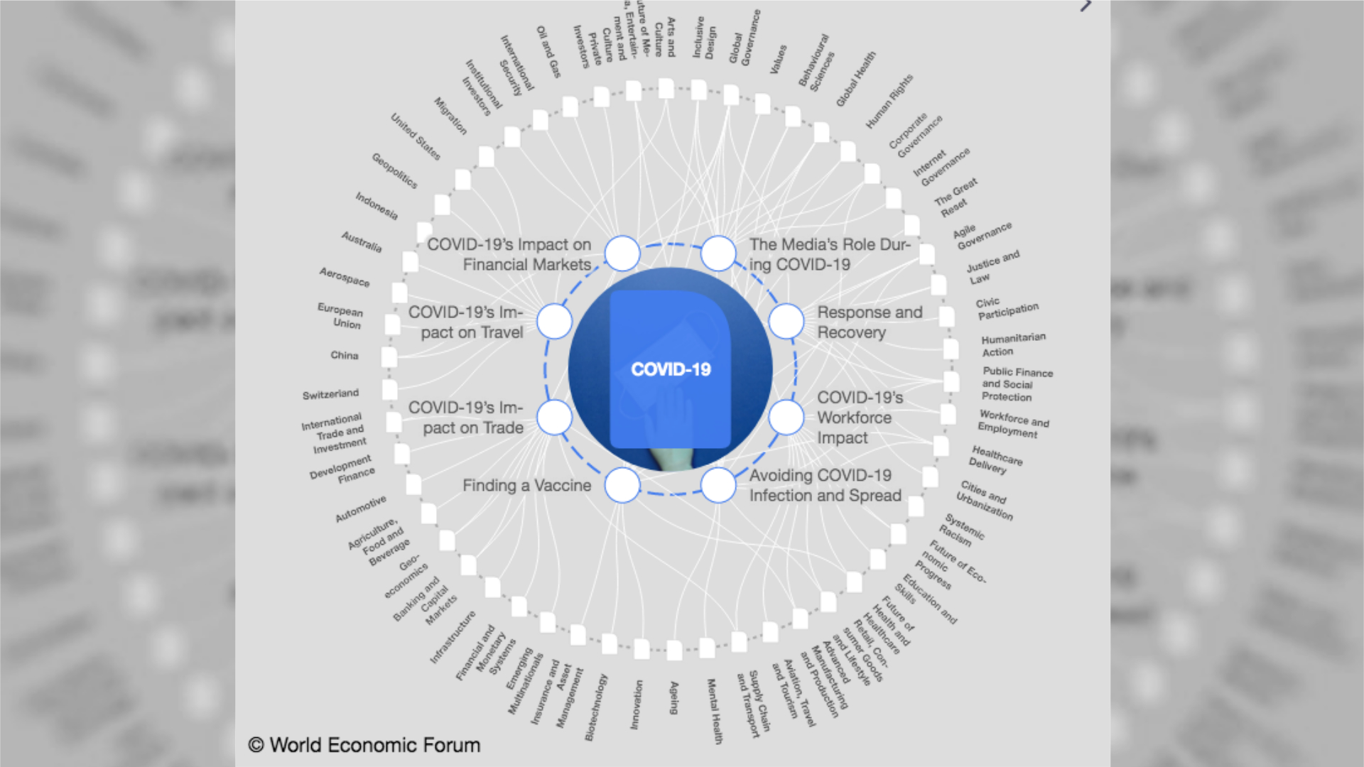 Grafik des World Economic Forum