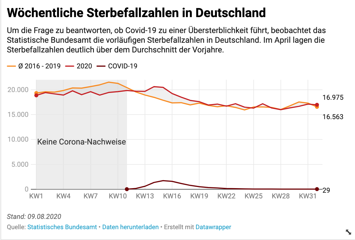 Diese Grafik zeigt, dass Zahl der Todesfälle pro Woche in Deutschland und die Zahl der Covid-19-Todesfälle.