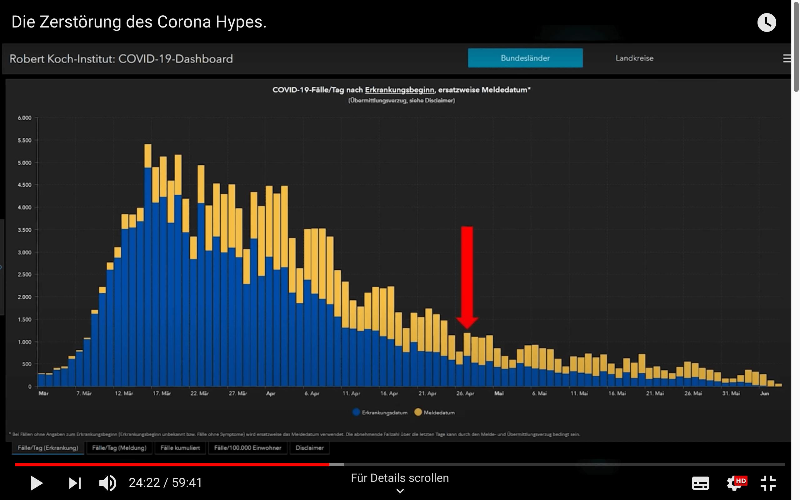 Der rote Pfeil im Diagramm zeigt auf den Tag an dem die Corona-Maßnahmen in Kraft traten. Das Diagramm soll beweisen, dass die Maßnahmen keine Auswirkungen gehabt hätten. Doch das tut es jedoch nicht.