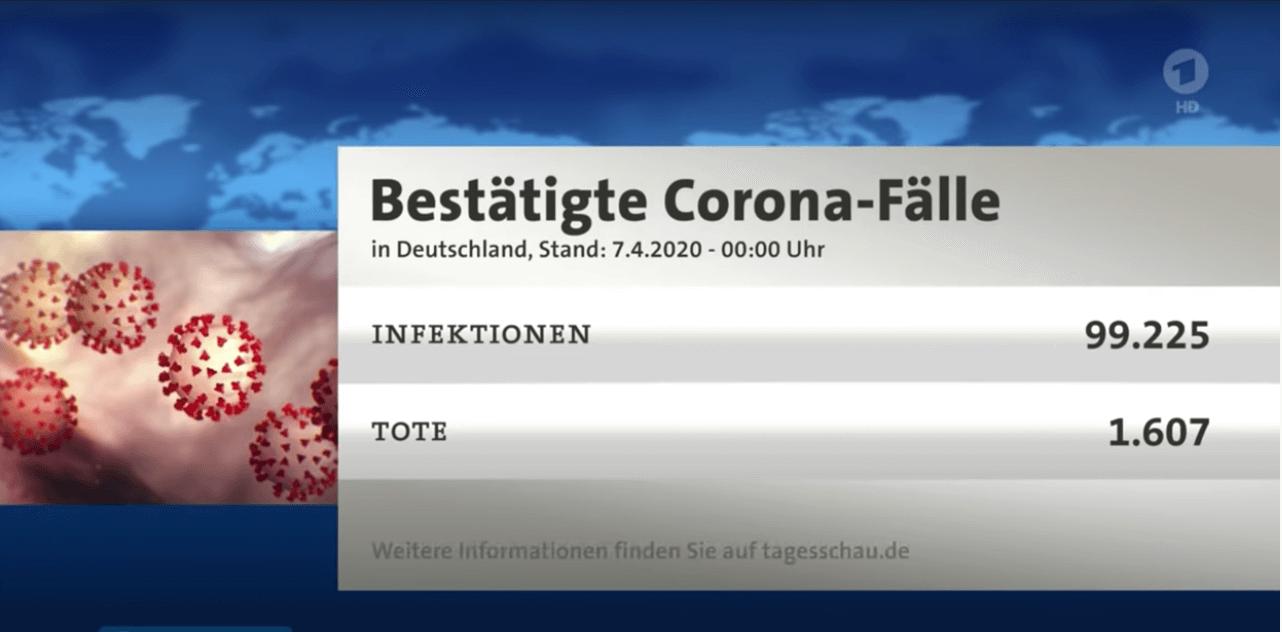 Ein Screenshot der Tagesschau vom 7. April 2020 zeigt die Zahl der bestätigten Corona-Fälle. In dem Youtube-Video wird er als Beispiel für angebliches Fehlverhalten der Medien verwendet.