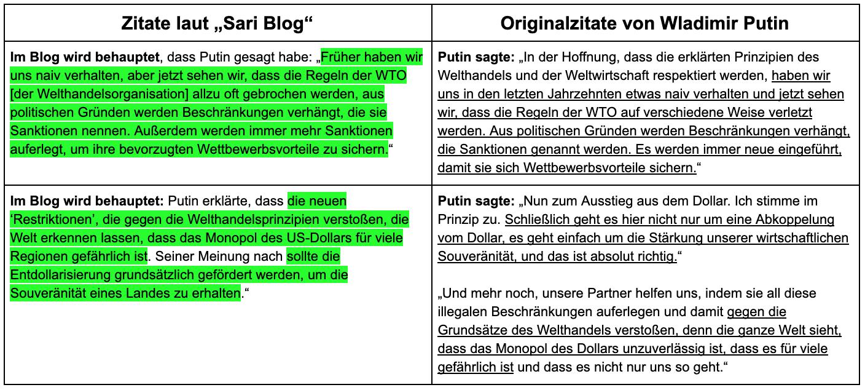 Die Tabelle zeigt links zwei Absätze aus dem Sari Blog und rechts die Originalzitate von Putin, übersetzt mit dem Online-Übersetzer DeepL.