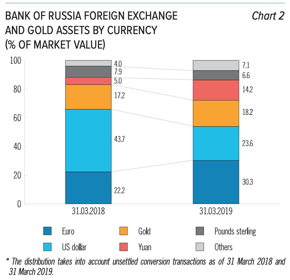 Grafik vom März 2019: Vorhandenes Devisen- und Goldvermögen der Bank von Russland nach Währung laut eines Berichts der Bank of Russia.