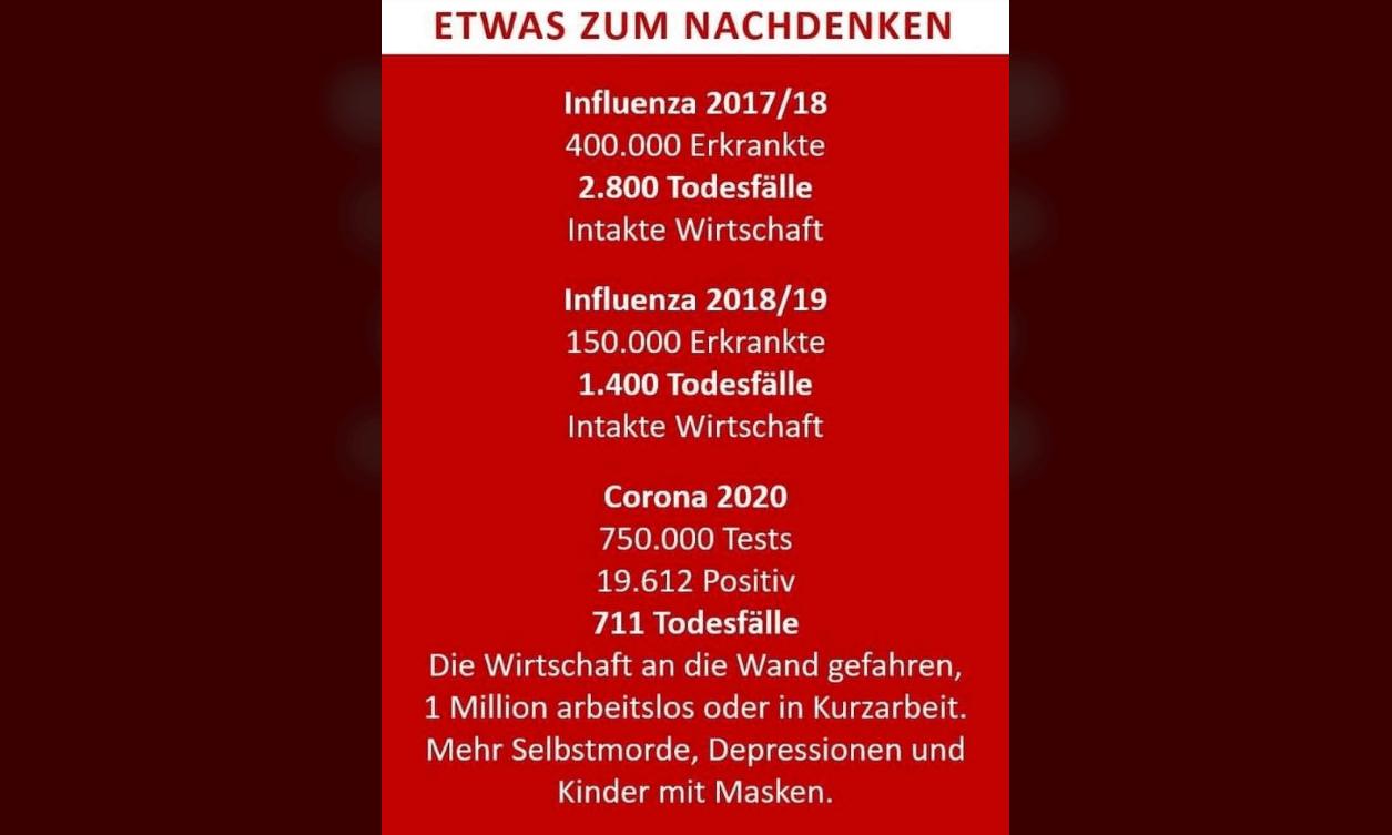 Falsche Zahlen zu Todesfällen durch Influenza und Covid-19 im Umlauf