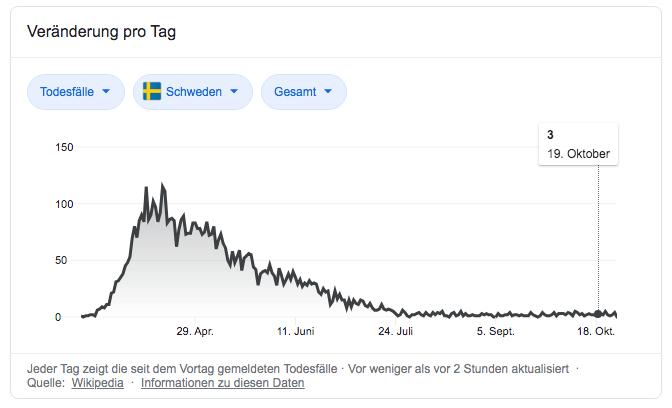 Corona Aktuelle Zahlen Schweden