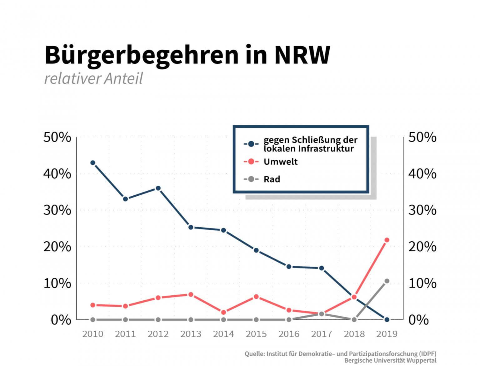 2019 war das Jahr der Radentscheide in NRW. (Grafik: CORRECTIV)