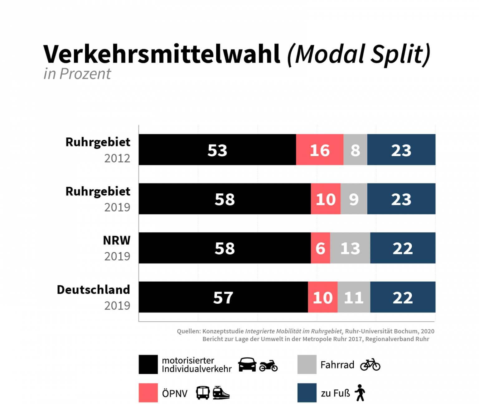 Die Ruhrpottler stiegen vergangenes Jahr öfter ins Auto als noch vor einigen Jahren – und das klar auf Kosten des ÖPNVs. (Grafik: CORRECTIV)