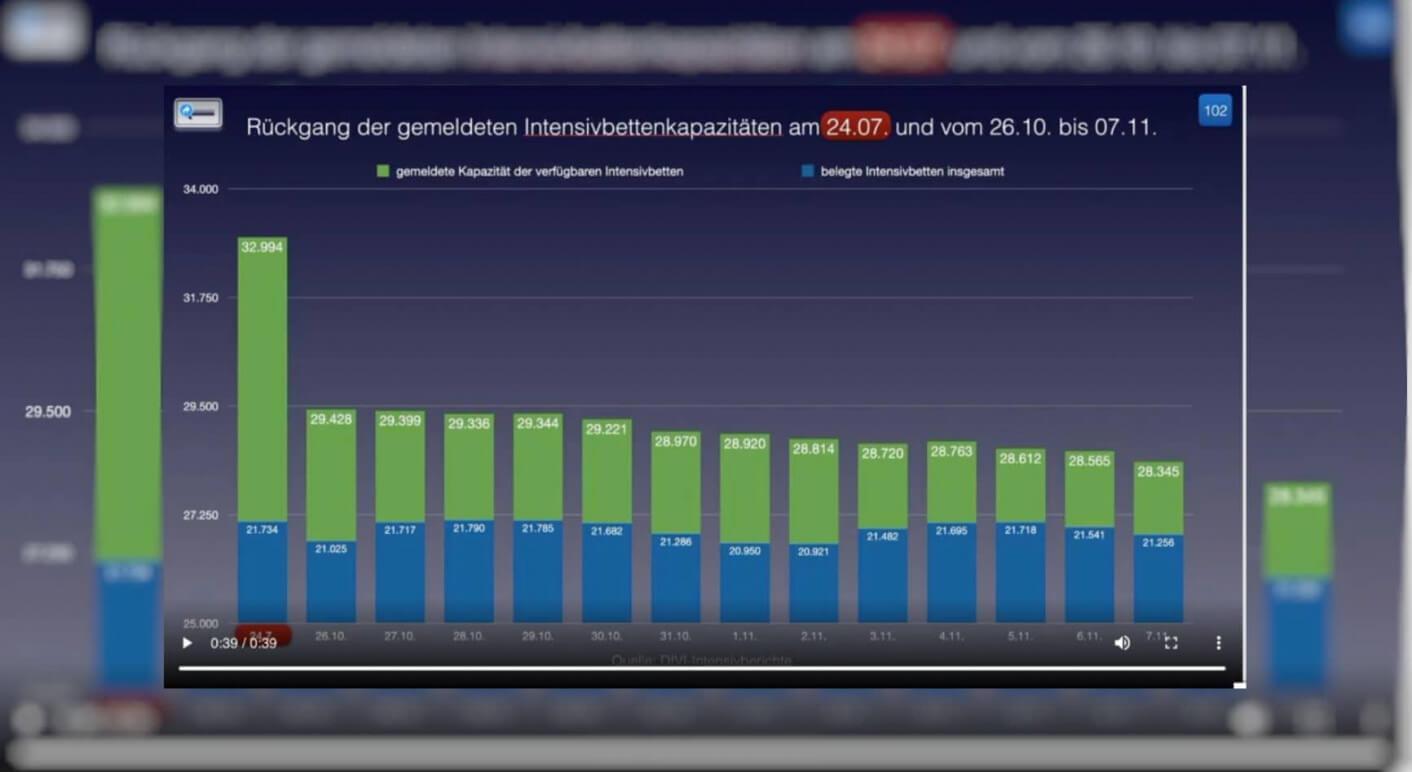 Irreführende Grafik von Bodo Schiffmann