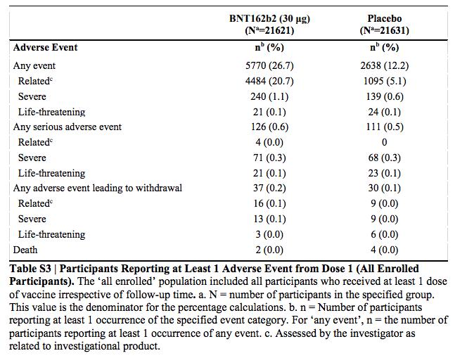 Tabelle aus der Biontech-Studie