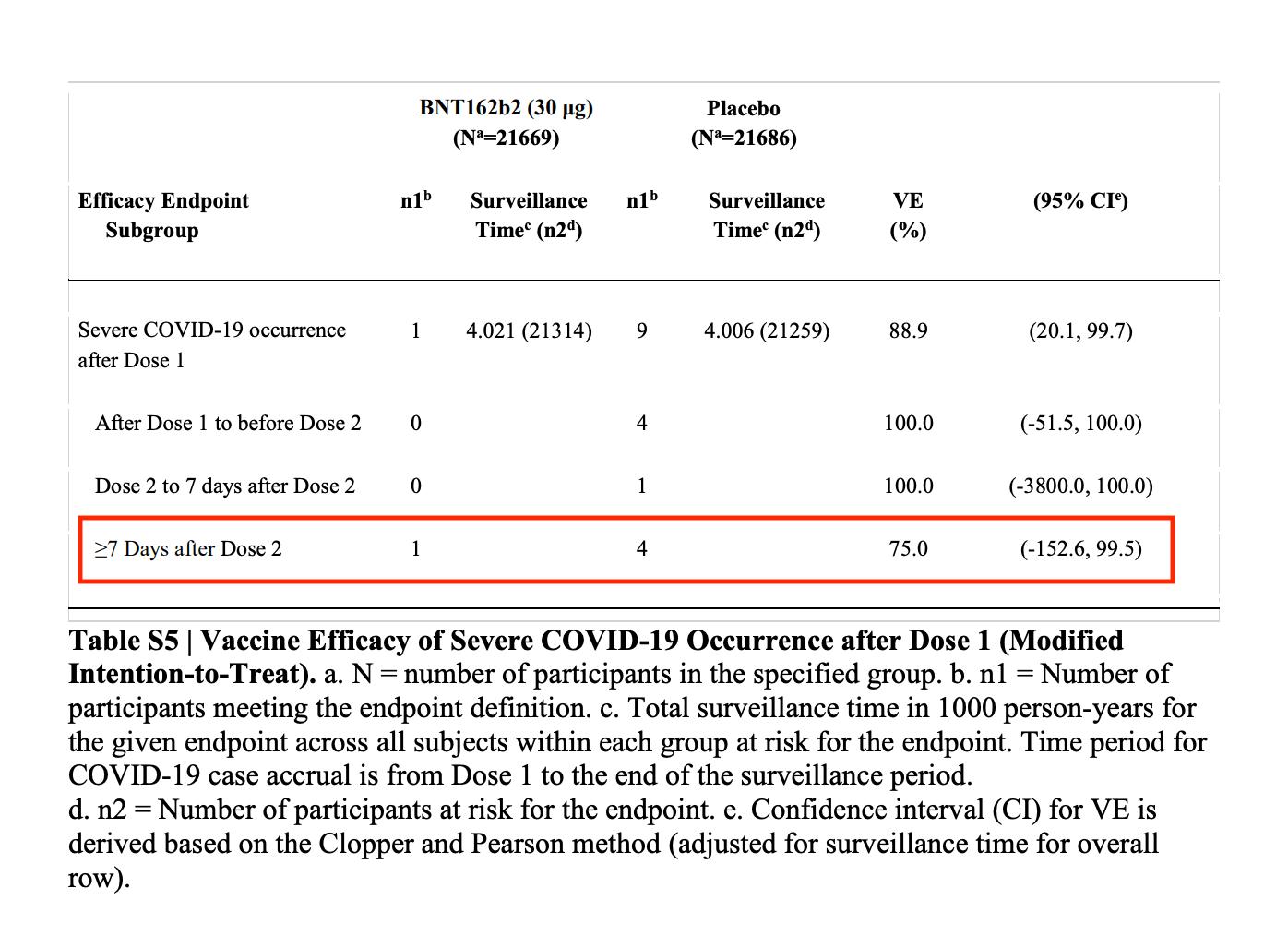 Auflistung der schweren Covid-19-Fälle unter den Studienteilnehmenden (Quelle: New England Journal of Medicine, Ergänzender Anhang / Screenshot und Markierung: CORRECTIV.Faktencheck)