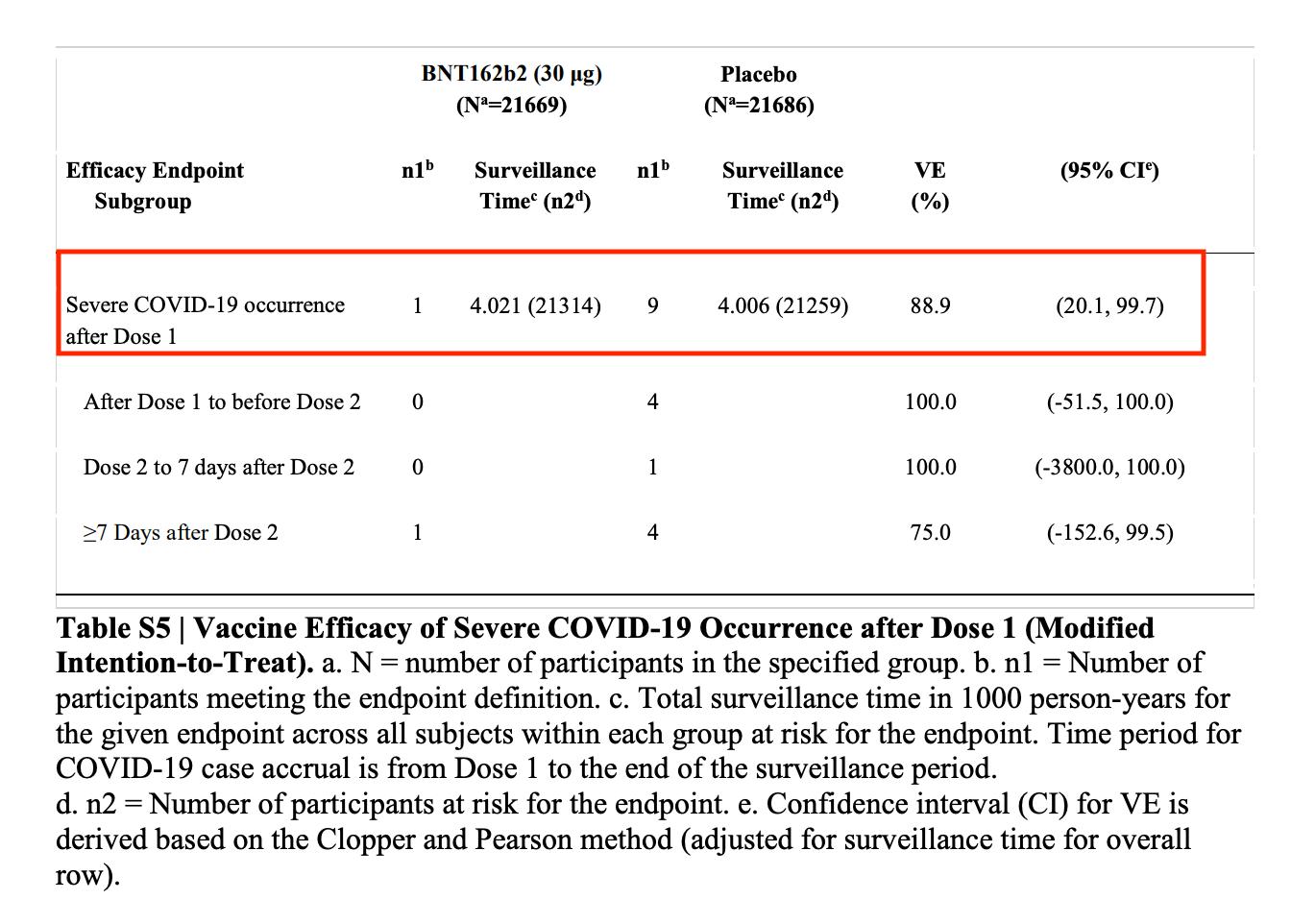 Schwere Covid-19-Fälle unter den Geimpften und Nicht-Geimpften (Quelle: New England Journal of Medicine, Ergänzender Anhang / Screenshot und Markierung: CORRECTIV.Faktencheck)