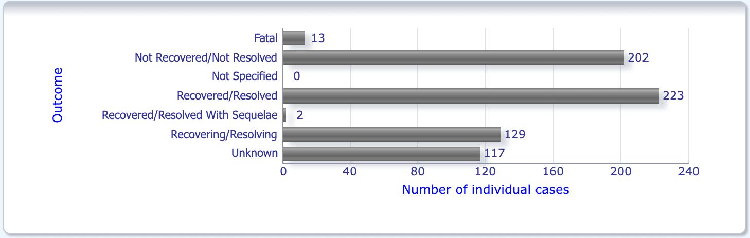 """Screenshot der EMA-Datenbank: Anzahl der tödlichen Ereignisse für Verdachtsfälle bezüglich des """"Blut und Lymphsystems"""""""