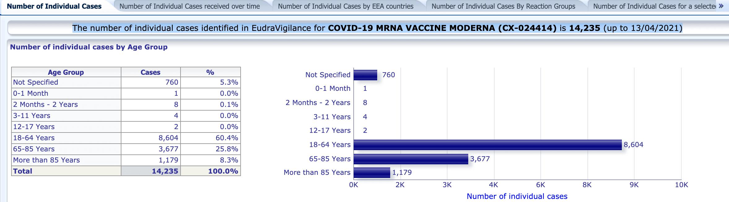 Anzahl der Verdachtsfälle von möglicher Nebenwirkungen in der EMA-Datenbank