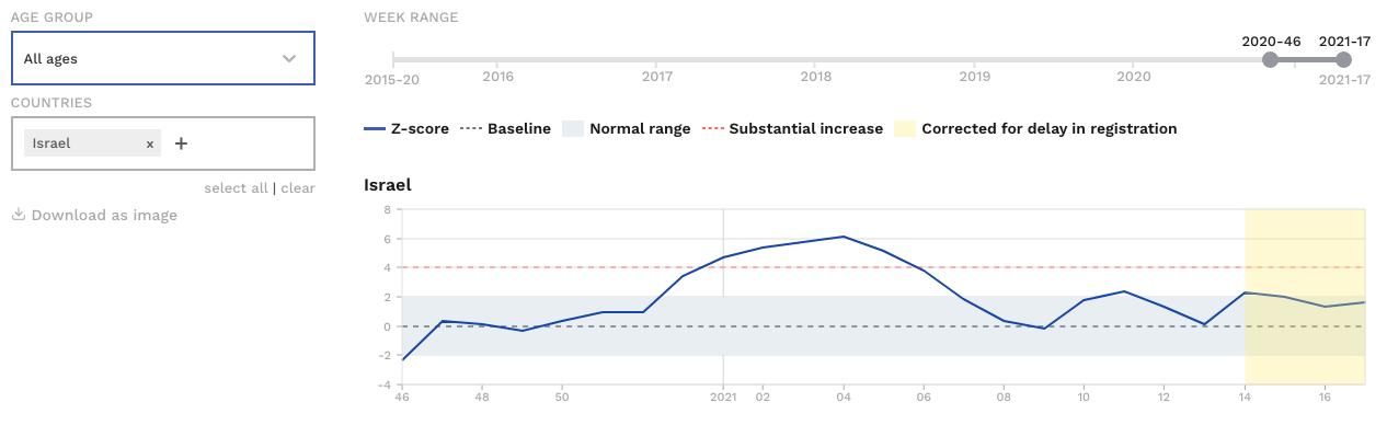 Euromomo: Mortalität in Israel seit November 2020