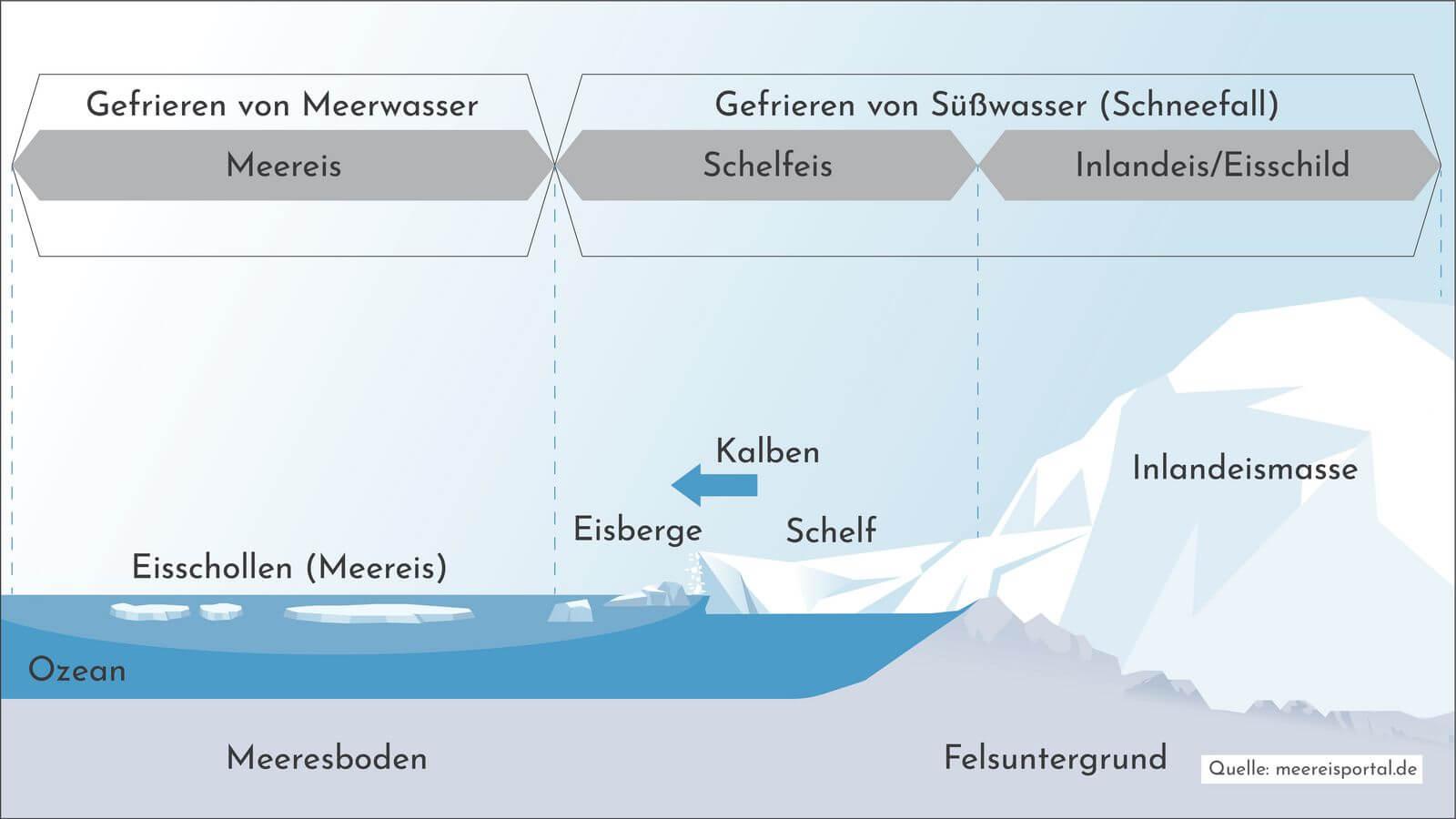 Die Seite Meereisportal.de veranschaulicht den Unterschied zischen Meereis aus Salzwasser und Eis aus Süßwasser mit einer Grafik