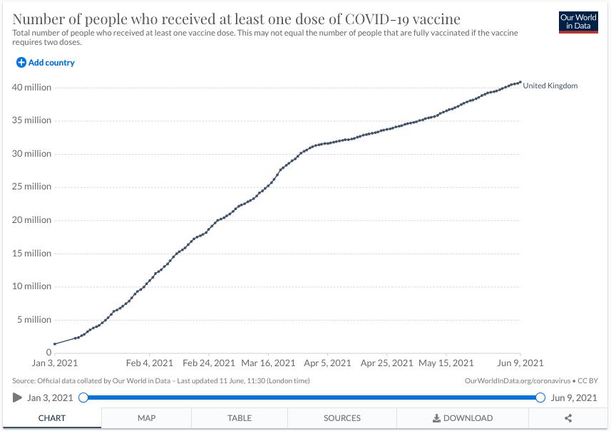 Grafik: Anzahl der Menschen mit einer Impfdosis in Großbritannien